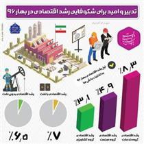 کارنامه اقتصاد ایران در فصل بهار +اینفوگرافیک