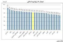 گرانترین استان کشور کدام است؟ +اینفوگرافیک