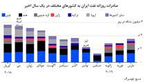 معنای عدم تمدید معافیتهای نفتی ایران چیست؟