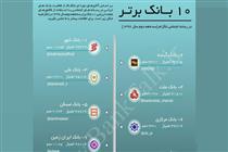 رتبه برتر بانک ایران زمین در ارزیابی کانالهای تلگرامی بانکها