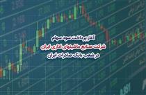 پرداخت سود سهام «صنایع ماشینهای اداری ایران» در شعب بانک صادرات