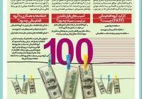 خروج ایران از فهرست سیاه پولشویی +اینفوگرافیک