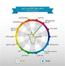 صعود ۱۳ رتبهای ایران در ردهبندی شاخص در کارآفرینی