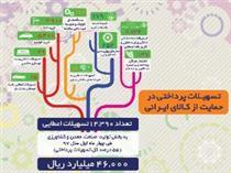 تسهیلات پرداختی بانک تجارت به تولید