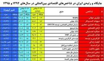 جایگاه ورتبه ایران در ابتدا و انتهای دولت یازدهم بر اساس شاخصها +جدول