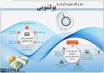 ساز و کار مبارزه ایران با پولشویی +اینفوگرافیک