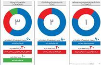 فرمان بورس در دست دولتیها