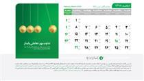 نامگذاری روز ۱۴ اسفند به نام «ترویج فرهنگ قرض الحسنه» در تقویم رسمی کشور