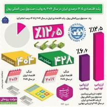 رشد اقتصادی ایران به روایت صندوق بینالمللی پول +اینفوگرافیک