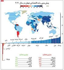 وضعیت اقتصاد ایران درسال 2020
