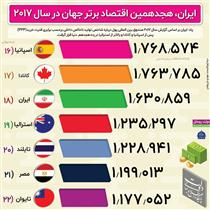 ایران، هجدهمین اقتصاد برتر جهان +اینفوگرافیک